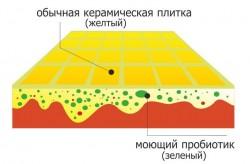 Концентрированные моющие жидкости от Tiline