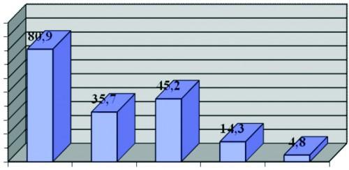 Интегральные результаты лечения прибором Тилайн-ЭМ