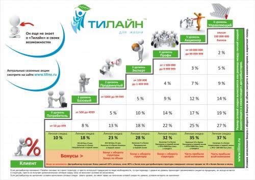 Маркетинг-план Тилайн - наглядная схема. Бизнес с Тилайн